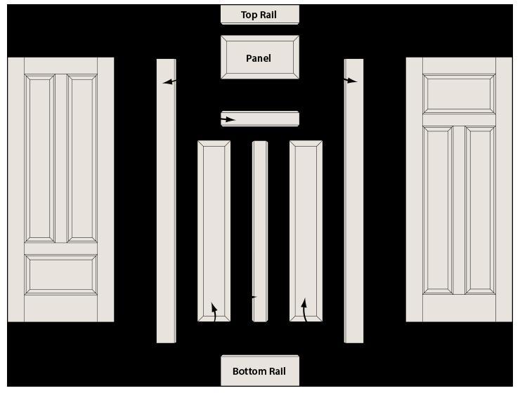 Door Construction  sc 1 st  TruStile Doors & Door Construction | TruStile Doors