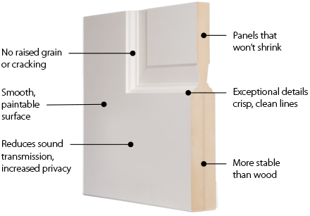 cross section of TruStile MDF door showing stile and rail construction