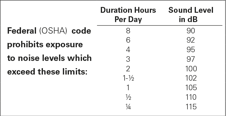 OSHA prohibits exposure to noise levels