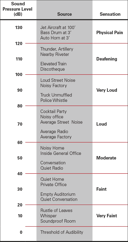 Comparison of sound pressure levels and loudness sensations
