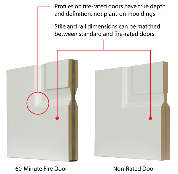 Cross-section comparison of fire-rated door with non-rated door